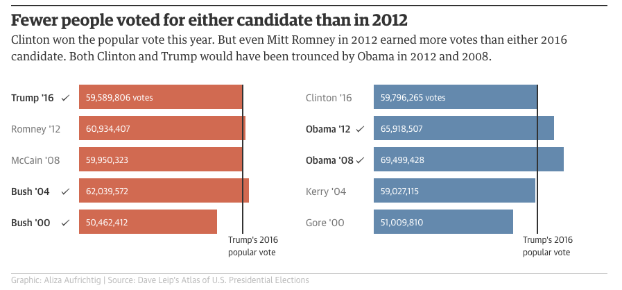 us-presidency-primary-vote-2000-2016